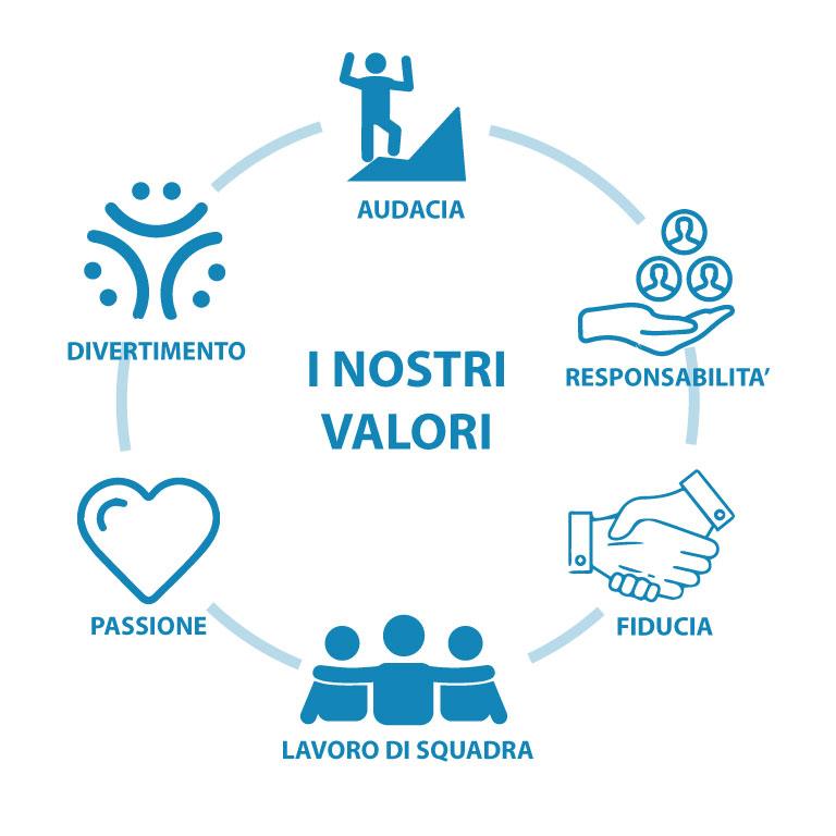 valori aziendali